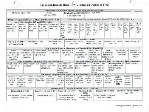 Arbre généalogique de la famille Pelchat établi en septembre 2000, document transmis par Laurette Fournier.