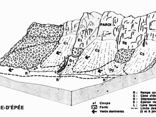 Figure décrivant la falaise, tirée de « Éboulis stratifiés...», p.441, de Bernard Hétu, 1991.